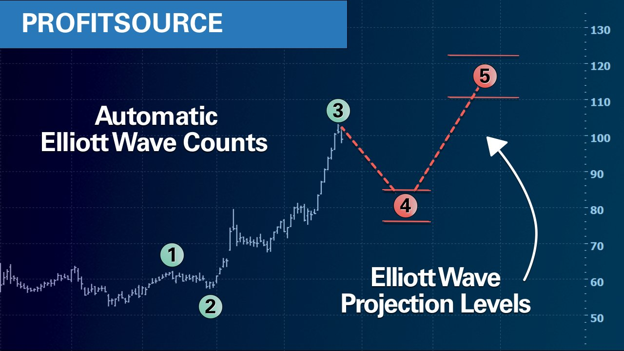 EWO-ProfitSource-Elliott-Counts