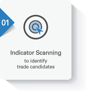 EWO Trade Alerts - Indicator Scanning