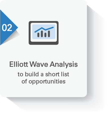 EWO Trade Alerts - Elliott Wave Analysis