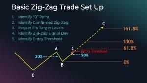 Elliott Wave Basic Zig-Zag Set Up