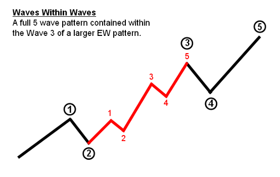 EWO-Elliott-Wave-Degrees