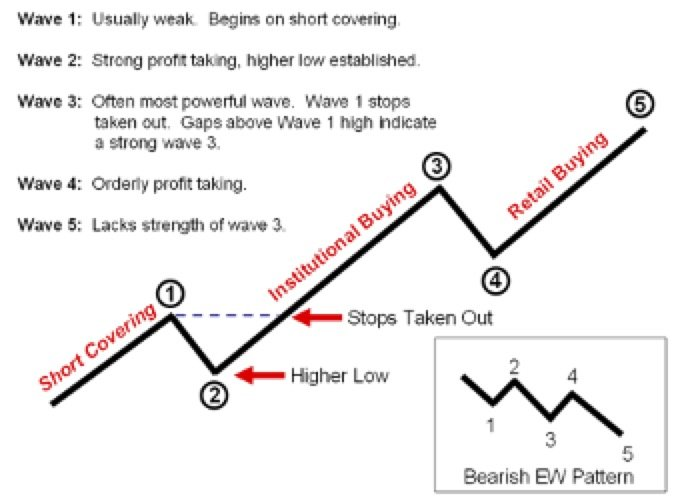 EWO-Why-Elliott-Wave-Works